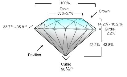 http://abluediamond.com/wp-content/uploads/2015/10/Diamond-Cut-4cs-of-diamond.