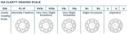 GIA Clarity Grading chart 4cs