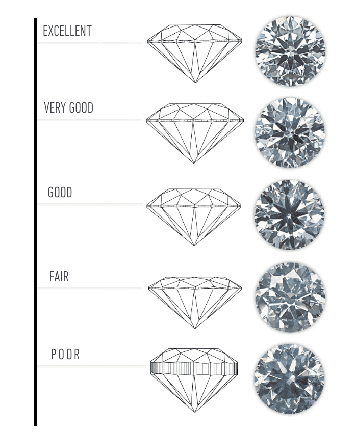cut is ideal news a what proportions diamond best