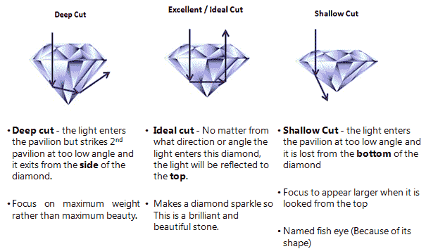 Diamond Cut - 4cs by GIA - Diamond Education
