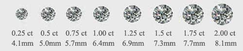 Diamond Carat 4cs