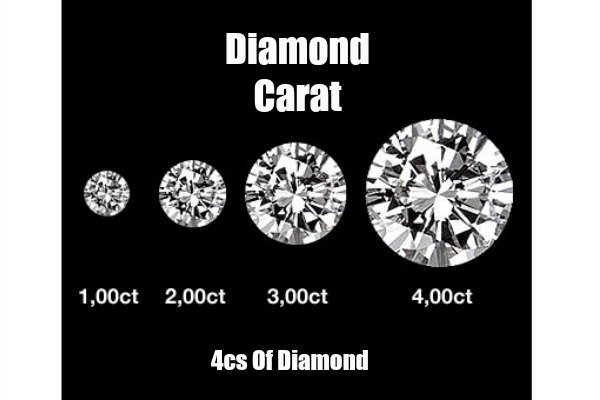 Diamond Carat Size Chart Guide With Pricing Variation  A Blue Diamond