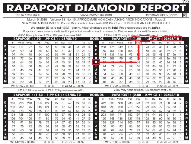 Carat Diamond Price In India