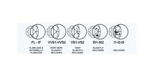 buying guide -diamond clarity