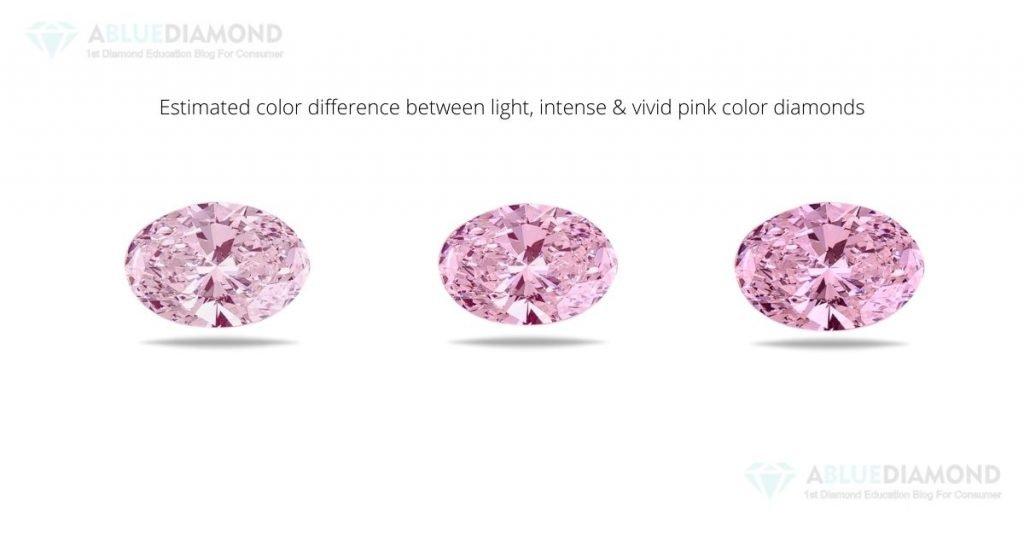 Pink diamond intensity