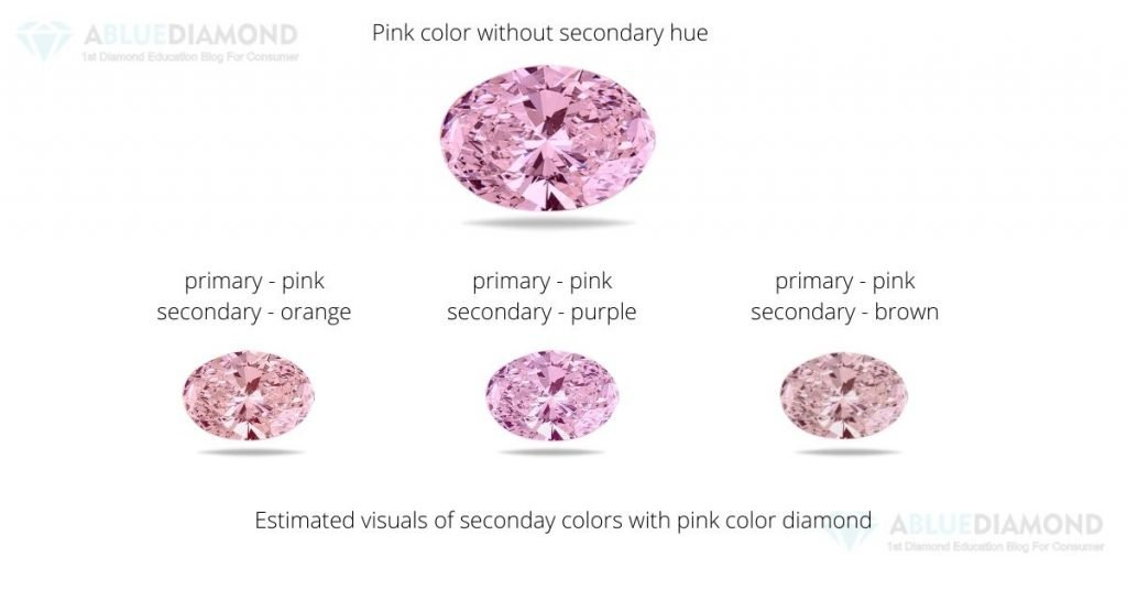 Pink color diamond price variation in secondary color