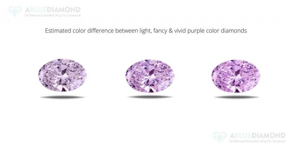 intensity and saturation of purple diamond
